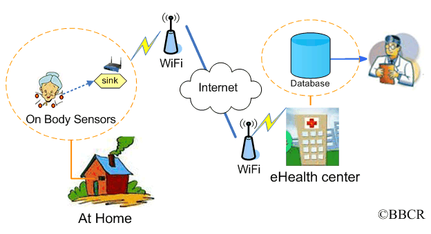bibliography on secure e healthcare systems